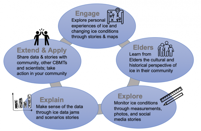 Figure 4. Learning cycle model applied in the Fresh Eyes on Ice education. This learning model builds on decades of work and research in Alaska on culturally-responsive ways of teaching and learning science. Figure courtesy of Katie Spellman.