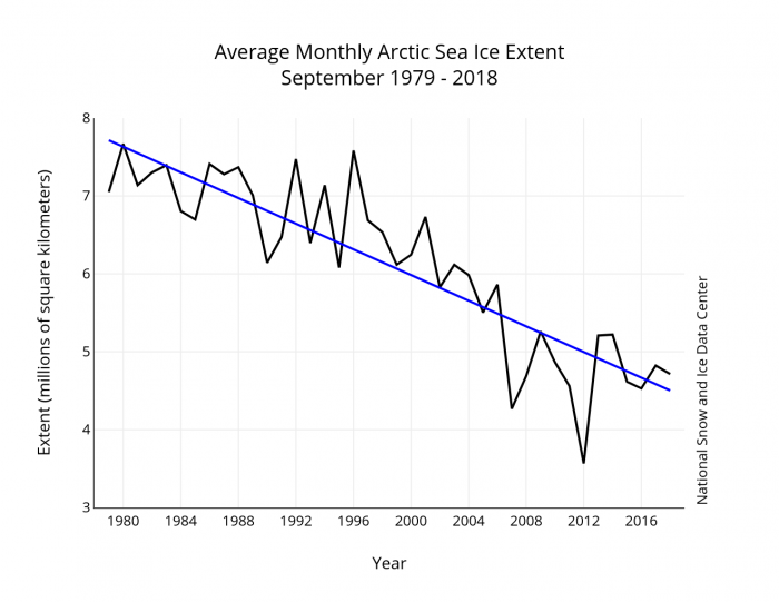 Figure 1. September average sea ice extent for 1979-2018 (black line) and linear trend line (blue line). Data from the NSIDC Sea Ice Index.