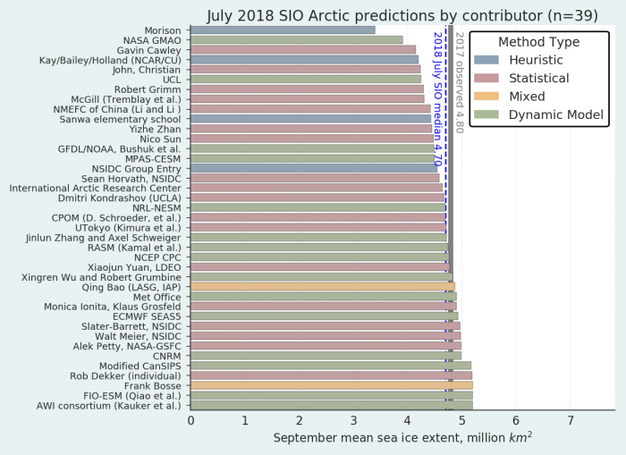 Figure 2. Distribution of Sea Ice Outlook contributions for July estimates of September 2018 sea ice extent. Public/citizen contributions include: Frank Bosse, Rob Dekker, Nico Sun, Christian John, and Sanwa Elementary School. Figure courtesy of Bruce Wallin, NSIDC.