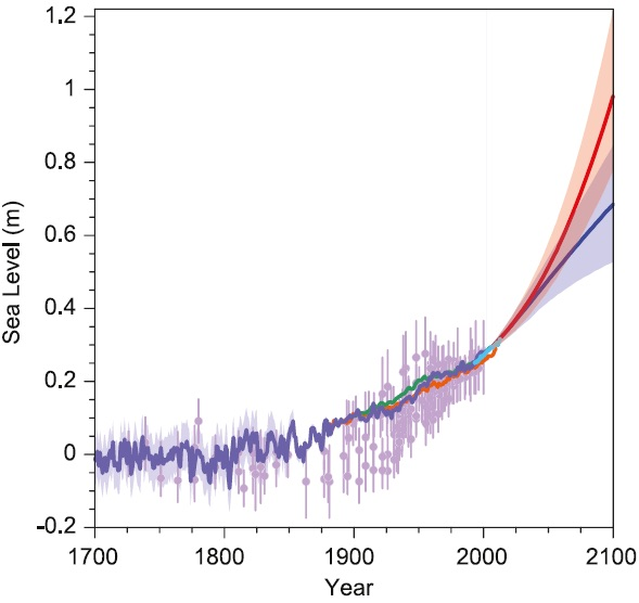 Observed and projected change in global mean sea level. Blue projection is for an optimistic scenario of future greenhouse gas emissions; orange projection is for a more likely scenario of future emissions. (IPCC, AR5)