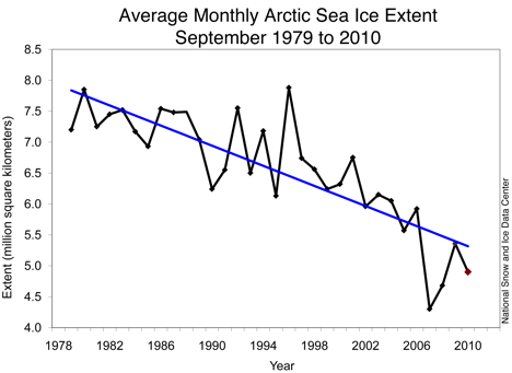 Figure 2. NSIDC chart of September sea ice extent during the satellite data era