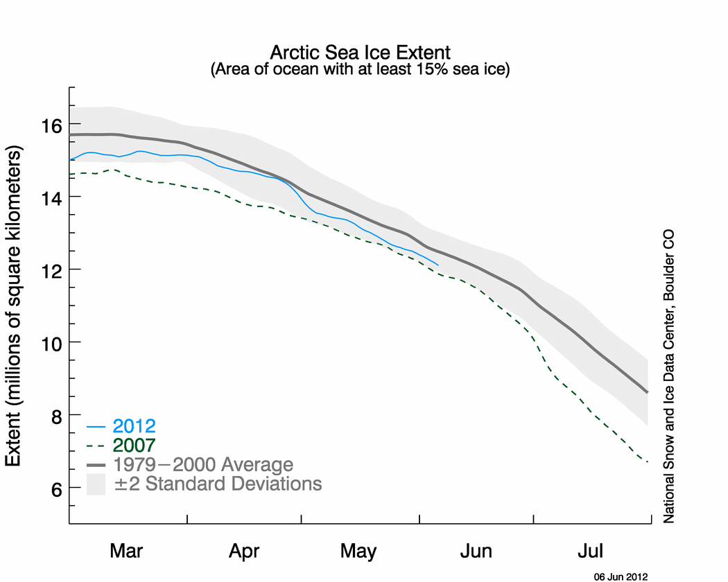Figure 7. Daily sea ice extent as of 4 June 2012.