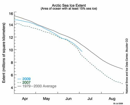 Figure 3. Time history of 2009 sea ice extent.
