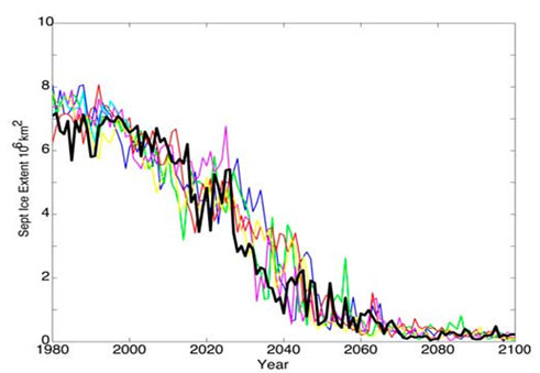 Figure 3. Projections of future summer minimum sea ice extents