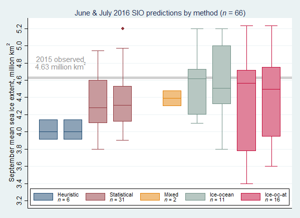 Figure 2. Distributions of June and July 2016 Outlook contributions as a series of box plots, broken down by general type of method. The box color depicts contribution method with the number below indicated number of contributions by method. The individual boxes for each method represent, from left to right, June and July. Figure courtesy of Larry Hamilton.