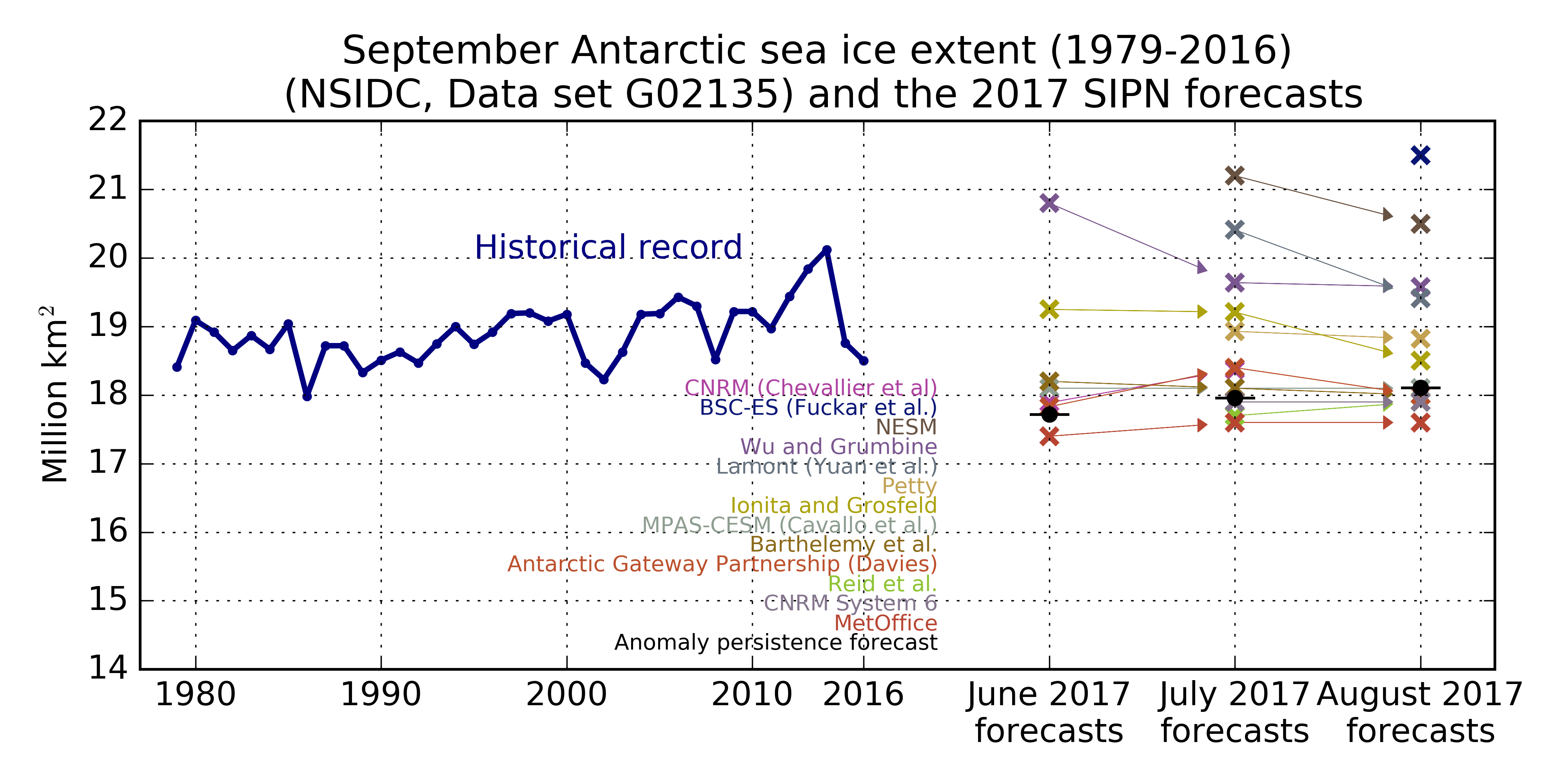 Sea Ice Outlook: 2017 August Report | ARCUS