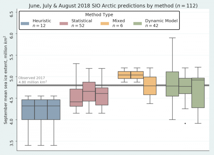 Figure 3. 2018 Outlook contributions for (from left to right for each group) June, July, and August as a series of box plots, broken down by general type of method. The box color depicts contribution method and the number above indicates number of contributions for each type of method. Figure courtesy of Bruce Wallin, NSIDC.