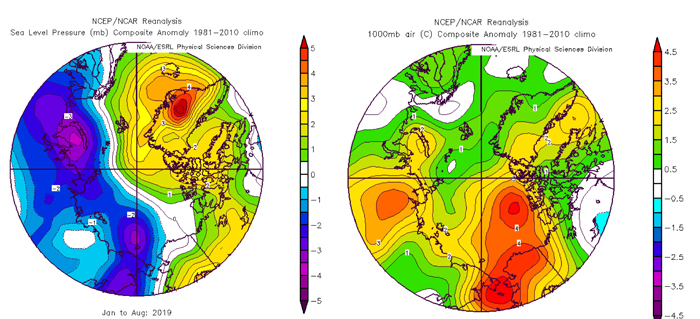 Figure 7a. January–August 2019 anomalies of sea level pressure (left panel) and Figure 7b.1000mb air temperature (right). Plots created on ESRL web plotting site using NCEP reanalysis.
