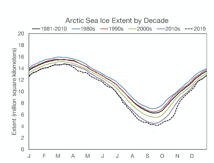 Figure 3a-1. Daily (5-day running average) sea ice extent for 2019, the 1981-2010 climatological average and decadal averages. Data are from the NSIDC Sea Ice Index (Fetterer et al., 2017), based on gridded NASA Team algorithm sea ice concentration products (Cavalieri et al., 1996; Maslanik and Stroeve, 1999).