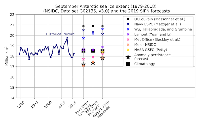 Figure 6-1. Forecasts submitted in June, July and August 2019 and the historical time series of September sea ice extent.