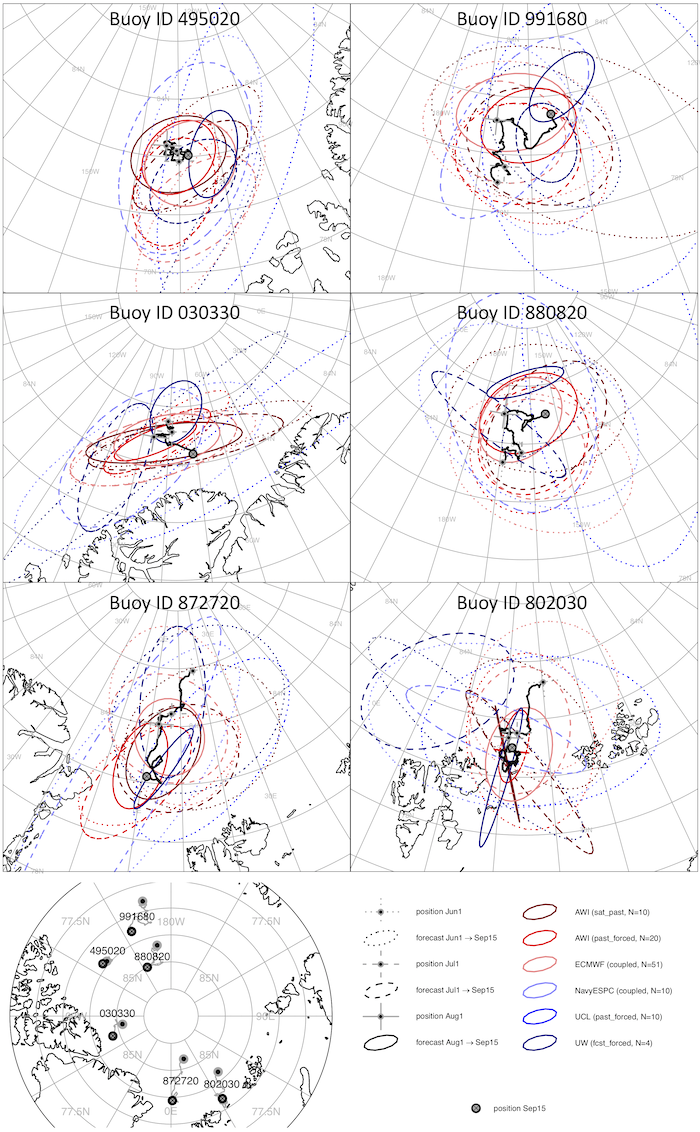 Figure 7-1. SIDFEx seasonal ice drift forecasts associated with the SIO 2019 for six buoys of the International Arctic Buoy Program (IABP). Initial positions on the 1st of subsequent months from June through August 2019 are marked by grey-black dots on the observed drift trajectories (black curves). Ellipses enclose 90% probability of a bivariate normal distribution fitted to the respective positions comprising the ensemble forecasts, all valid for the target time 15 September 2019. N denotes the (maximum)