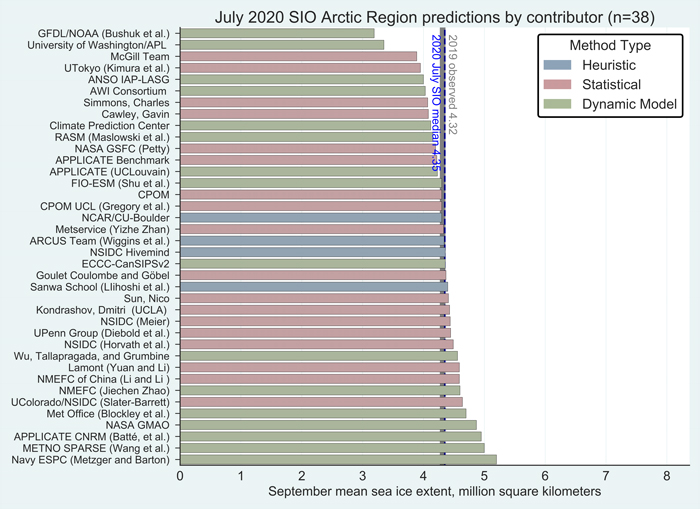 Figure 1. Distribution of SIO contributors for July estimates of September 2020 pan-Arctic sea-ice extent. Public/citizen contributions include: Simmons, Nico Sun, Sanwa School, and ARCUS Team. Image courtesy of Molly Hardman, NSIDC.