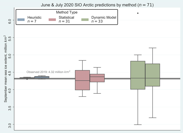 Figure 2. July 2020 pan-Arctic Sea Ice Outlook submissions, sorted by method. Image courtesy of Molly Hardman, NSIDC.