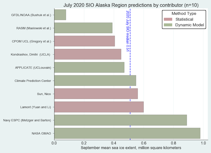 Figure 15. Distribution of SIO contributors for July estimates of September 2020 Alaska Regional sea-ice extent. Image courtesy of Molly Hardman, NSIDC.