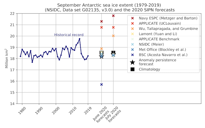 Figure 18. Historical observed September Antarctic sea-ice extent (blue line) from 1979 to 2019, the June and July 2020 forecasts for September 2020 (colored crosses), and two benchmark forecasts: 1979–2019 mean September sea-ice extent (black square) and the May and June 2020 anomaly relative to 1979–2019 added to the September 1979–2019 mean (black star).