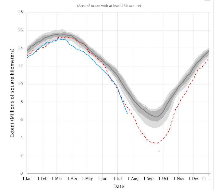 Figure 7: Daily Arctic sea-ice extent, showing the 1981–2000 median (bold black line) the interquartile and inter-decile ranges (dark and light shading, respectively), the year 2012 (dashed red line), and 2020 (blue line).