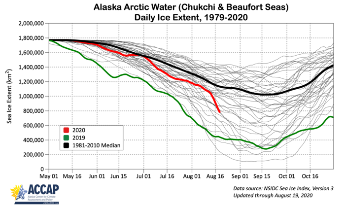 Figure 15. Annual cycle of sea-ice extent in the Chukchi and Beaufort seas for 1981–2018 (grey), 2020 (red), 2019 (green), and 1981–2010 median (black). Figure courtesy of Richard Thoman, IARC/UAF.
