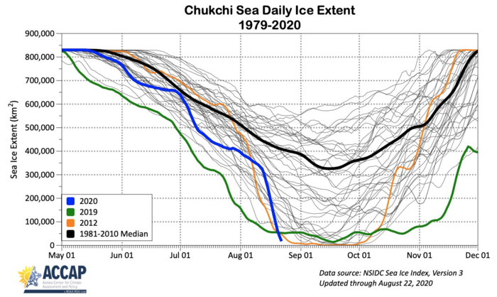 Figure 16. Annual cycle of sea-ice extent in the Chukchi Sea for 1981–2018 (grey), 2020 (red), 2019 (green), and 1981–2010 median (black). Figure courtesy of Richard Thoman, IARC/UAF.
