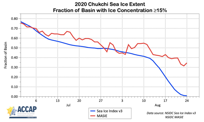 Figure 17. July through August sea-ice extent in the Chukchi Sea for 2020 from NSIDC Sea Ice Index v3 and MASIE products. Since the definition of the Chukchi Sea basin in MASIE is 16% larger than in Sea Ice Index, the y-axis values have been normalized and show percent of basin covered in sea ice. Figure courtesy of Richard Thoman, IARC/UAF.