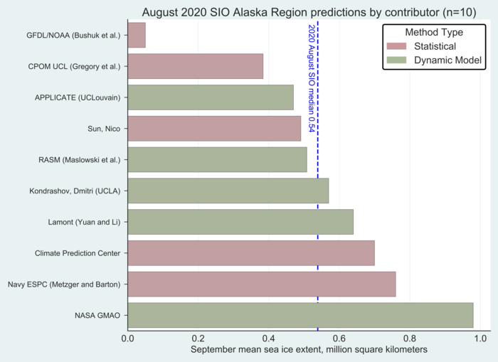Figure 20. Distribution of SIO contributors for August estimates of September 2020 Alaska Regional sea-ice extent. Figure courtesy of Molly Hardman, NSIDC.