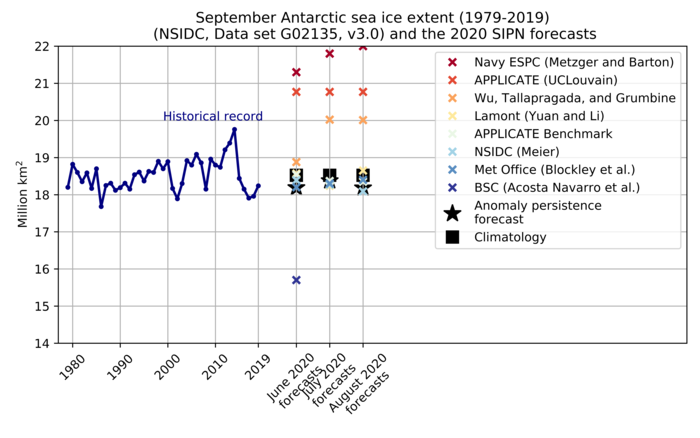 Figure 21. Historical observed September Antarctic sea-ice extent (blue line) from 1979 to 2019; the June, July, and August 2020 forecasts for September 2020 (colored crosses); and two benchmark forecasts: 1979–2019 mean September sea-ice extent (black square) and the May, June, and July 2020 anomalies relative to 1979–2019 added to the September 1979–2019 mean (black stars). Figure courtesy of François Massonnet.