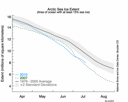 Daily sea ice extent as of 20 July 2010