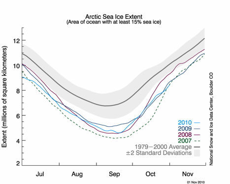 Recent sea ice conditions during summer (NSIDC).