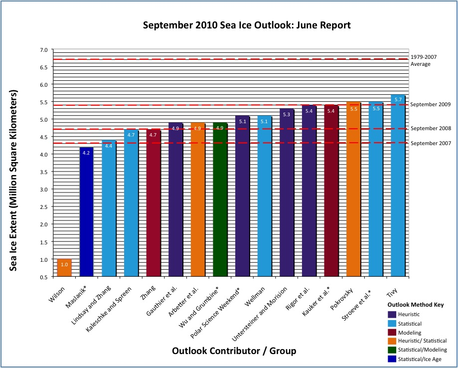 Figure 2a. Distributions of Outlook estimates for September 2010