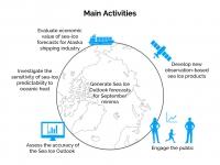 SIPN2 Activities