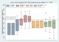 Distribution of June, July, and August 2017 Outlook contributions as a series of box plots, broken down by general type of method. The box color depicts contribution method and the number above indicates number of contributions for each type of method. The individual boxes for each method represent, from left to right, June, July and August.