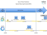 Figure 1: Key activities of the Year of Polar Prediction include three Special Observing Periods (SOPs) dedicated to enhance routine measurements and investigations of physical phenomena in polar regions, feeding into the development and improvement of numerical forecasting models, and the verification and improvement of forecasting services. Image courtesy of the International Coordination Office for Polar Prediction.
