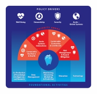 Figure 1. This graphic shows the policy drivers, priority areas, and foundational activities of the next Arctic Research Plan (2022–2026).