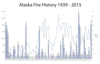 Figure 1: Number of wildland fires and acres burned in Alaska annually since 1939. Courtesy of the Alaska Interagency Coordination Center.