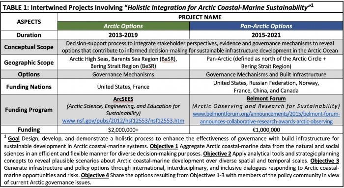 TABLE 1: Intertwined Projects Involving Holistic Integration for Arctic Coastal-Marine Sustainability