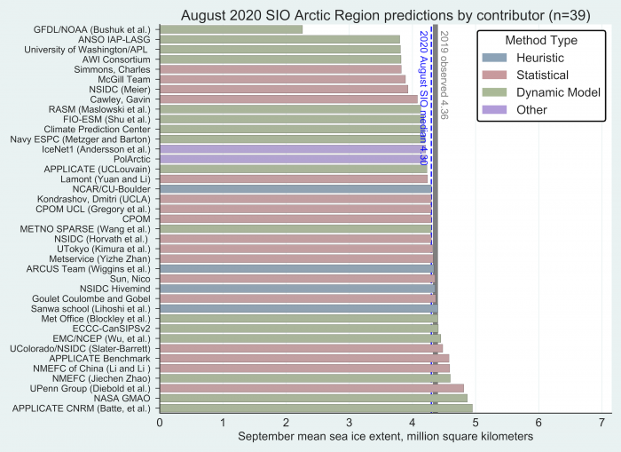"Figure 1. Distribution of SIO contributions for August estimates of September 2020 pan-Arctic sea-ice extent. The two contributions identified as ""Other,"" PolArctic and IceNet1, used machine learning methods. Public/citizen contributions include: Simmons, Nico Sun, Sanwa School, and ARCUS Team. Figure courtesy of Molly Hardman, NSIDC."