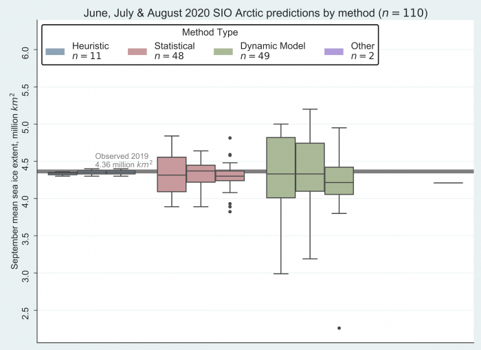 Figure 2. June, July, and August 2020 Pan-Arctic Sea Ice Outlook submissions, sorted by method. The individual boxes for each method represent, from left to right, June, July and August. (Note: both 'Other' contributions used machine learning-based methods and each submitted value of 4.21 million square kilometers.) Image courtesy of Molly Hartman, NSIDC..