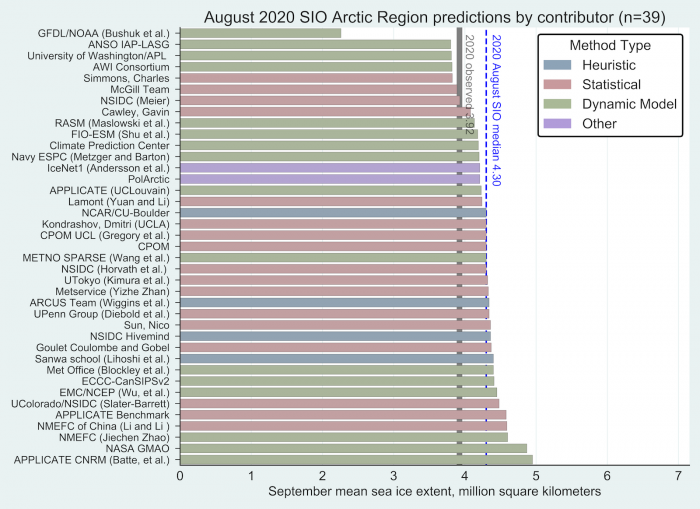 "Figure 3. August Outlooks contributions for pan-Arctic extent, with median (blue dashed) line, and September 2020 observed extent from SII (gray line). Two contributions, PolArctic and IceNet1 (identified ""Other"") used machine learning methods. Public/citizen contributions include: Simmons, Nico Sun, Sanwa School, and ARCUS Team. Image courtesy of Molly Hardman, NSIDC."