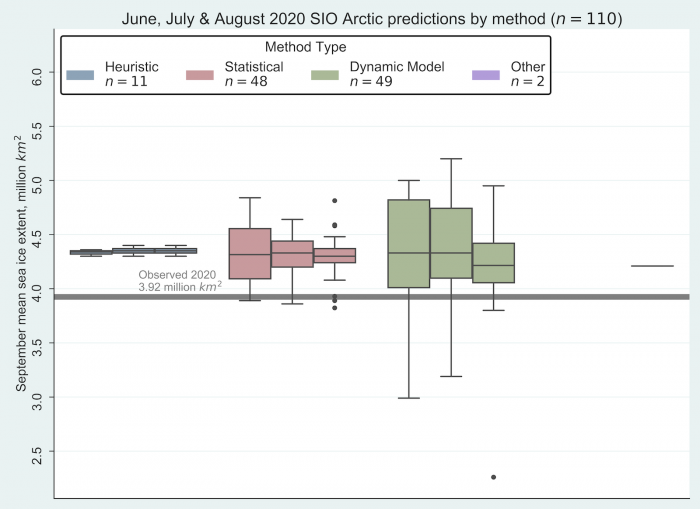 "Figure 4. June, July, and August 2020 Pan-Arctic Sea Ice Outlook submissions sorted by method. The individual boxes for each method represent, from left to right, June, July, and August. (Note: The two ""Other"" contributions used machine learning-based methods are represented as a line on the far right above because each of them submitted a value of 4.21 million square kilometers.) Image courtesy of Molly Hardman, NSIDC."