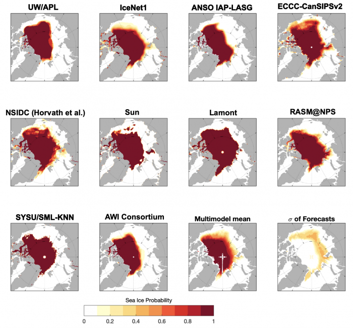 Figure 10. September SIP from all contributions, the multi-model forecast, and the uncertainty across contributions, represented by the standard deviation of forecasts (bottom right panel). Note that the 'pole hole' in some forecasts (e.g., Lamont) represents no data due to grid domain, rather than zero SIP.  Figure courtesy of Edward Blanchard-Wriggelsworth.