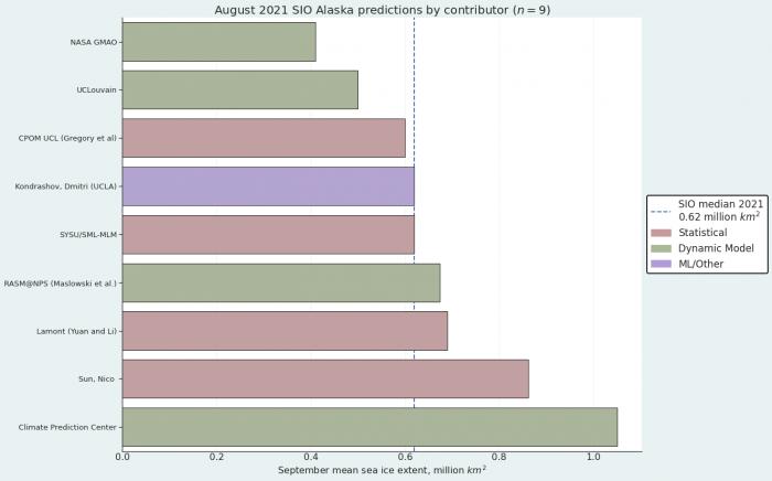 Figure 17. Distribution of SIO contributors for August estimates of September 2021 Alaska Regional sea-ice extent. Figure courtesy of Matthew Fisher, NSIDC.