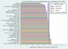 2018 July Sea Ice Outlook Report Available