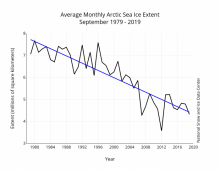 2019 Sea Ice Outlook Interim Post-Season Report