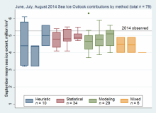 Box plots show the median, interquartile range, highest, and lowest values of sea ice outlook contributions from June, July, and August, broken down by type of method used.