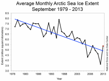 The Sea Ice Outlook post-season report is available. Thirty-four groups contributed outlooks this season - thank you! The report provides brief highlights and a discussion of the 2013 sea ice season and lessons learned.