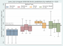 June, July, and August 2018 SIO Arctic predictions