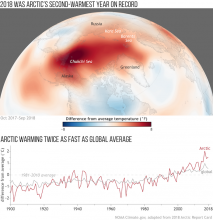 Figure 1. (top) Surface temperature in the Arctic from 1 October 2017— 30 September 2018, compared to the 1981—2010 average, based on National Centers for Environmental Prediction (NCEP) Reanalysis data from NOAA Earth System Research Laboratory (ESRL). (bottom) Annual Arctic (red line) and global (gray line) air temperatures over land stations since 1900 compared to their 1981—2010 averages. Adapted from Figure 1 in the 2018 Arctic Report Card.