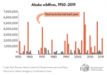 """Figure 1: Warmer springs and earlier snow melt had lengthened the wildfire season to the point in 2006 when Alaska's interagency fire management organization changed the """"start date"""" for wildfire response from May 1 to April 1. While the year-to-year variability of acreage burned has changed little, the frequency of large wildfire seasons has increased dramatically. Wildfire seasons with more than one million acres (red bars in graph) burned have increased by 50% since 1990, compared to the 1950–1989 period"""