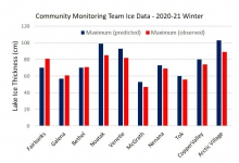 Figure 1 Summary of ice thickness data collected by students and teachers in communities across Alaska this year. Measurements collected throughout the winter were standardized by fitting temperature-driven ice growth curves (Arp et al. 2020) to their data. Teams were encouraged to make final observations and see how close these predicted values of maximum ice thickness were to their observations. Image courtesy of Chris Arp.