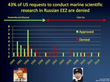 Figure 1. Outcome of U.S. requests to conduct marine scientific research in the Russian Exclusive Economic Zone. Over the 25-year period, access was granted 58% of the time. Image courtesy of J. Farrell. Data from the U.S. Department of State.