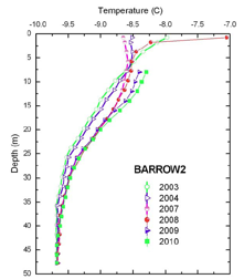 Changes in permafrost temperature at different depths.